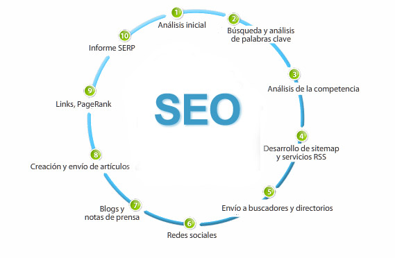 Proceso de la optimizacion para motores de busqueda SEO, en inglés (Search Engine Optimization)
