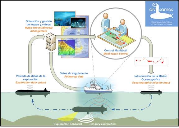 Diseño de un Vehículo de Inspección Submarina Autónoma para Misiones Oceanográficas